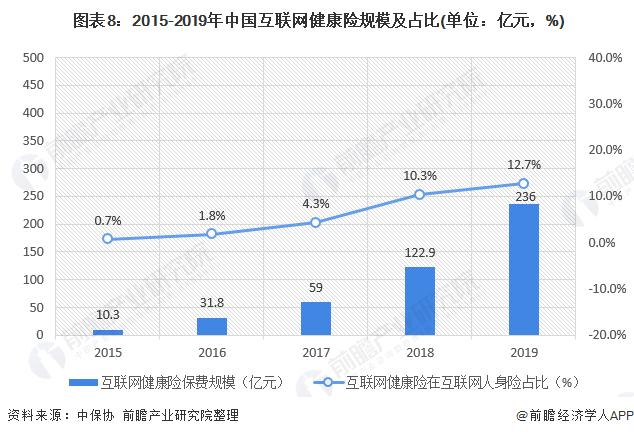 图表8:2015-2019年中国互联网健康险规模及占比(单位:亿元,%)