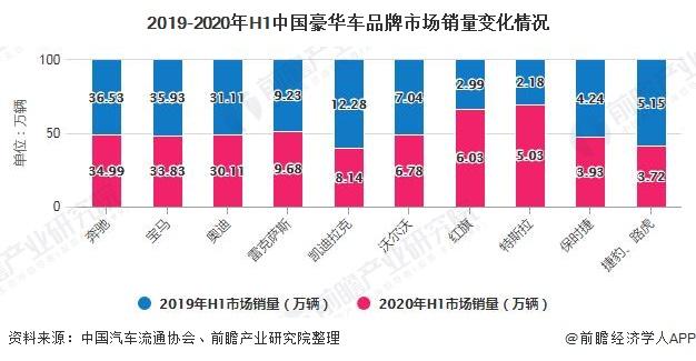 2019-2020年H1中国豪华车品牌市场销量变化情况