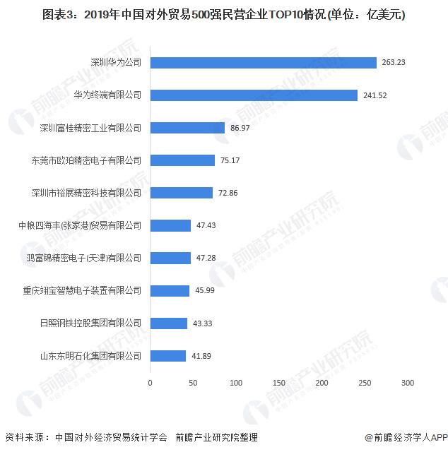 图表3:2019年中国对外贸易500强民营企业TOP10情况(单位:亿美元)