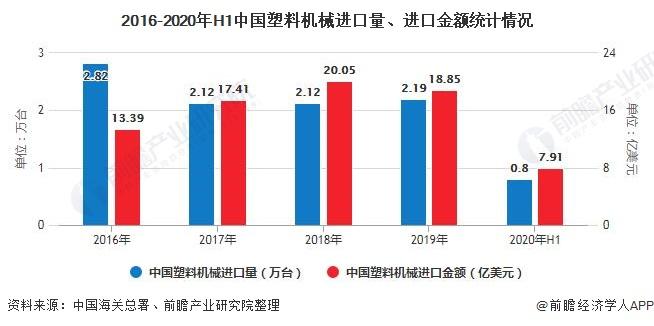 2016-2020年H1中国塑料机械进口量、进口金额统计情况