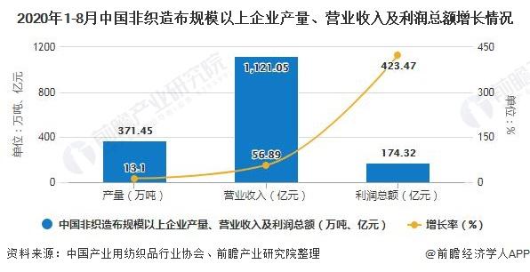2020年1-8月中国非织造布规模以上企业产量、营业收入及利润总额增长情况
