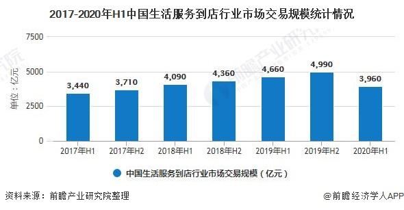 2017-2020年H1中国生活服务到店行业市场交易规模统计情况