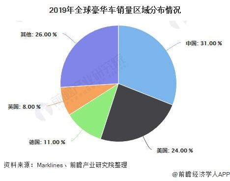 2019年全球豪华车销量区域分布情况