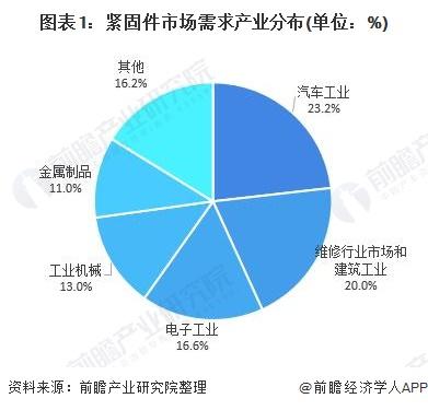 图表1:紧固件市场需求产业分布(单位:%)