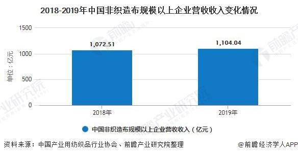 2018-2019年中国非织造布规模以上企业营收收入变化情况