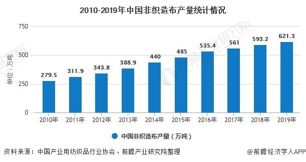 2010-2019年中国非织造布产量统计情况
