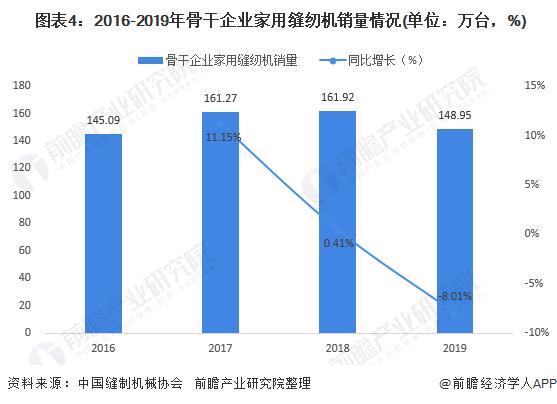 图表4:2016-2019年骨干企业家用缝纫机销量情况(单位:万台,%)