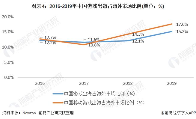 图表4:2016-2019年中国游戏出海占海外市场比例(单位:%)