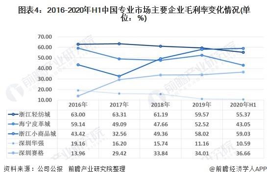 图表4:2016-2020年H1中国专业市场主要企业毛利率变化情况(单位:%)