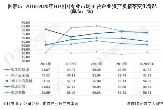 图表5:2016-2020年H1中国专业市场主要企业资产负债率变化情况(单位:%)