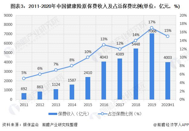 图表3:2011-2020年中国健康险原保费收入及占总保费比例(单位:亿元,%)