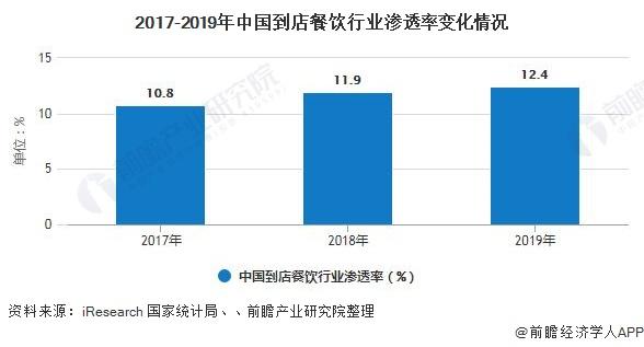 2017-2019年中国到店餐饮行业渗透率变化情况