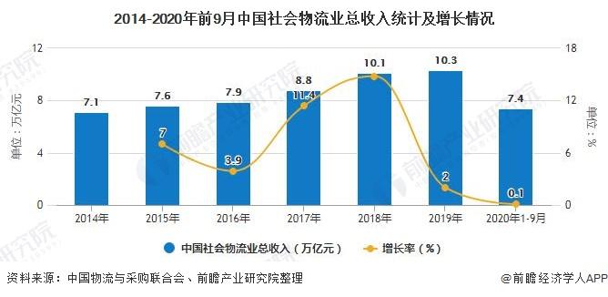 2014-2020年前9月中国社会物流业总收入统计及增长情况