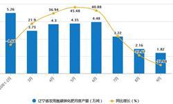 2020年1-9月辽宁省农用氮磷钾化肥产量及增长情况分析