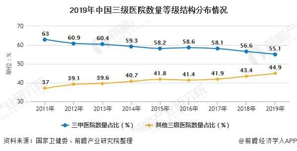 2019年中国三级医院数量等级结构分布情况