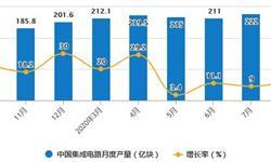 2020年1-8月中国集成电路行业市场分析:累计进口量突破3000亿个
