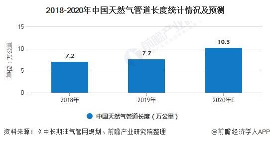 中国气态天然气行业前9月进口金额将近80亿美元