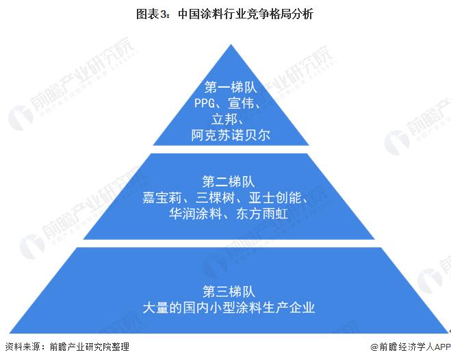 图表3:中国涂料行业竞争格局分析