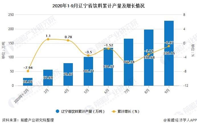 2020年1-9月辽宁省饮料累计产量及增长情况