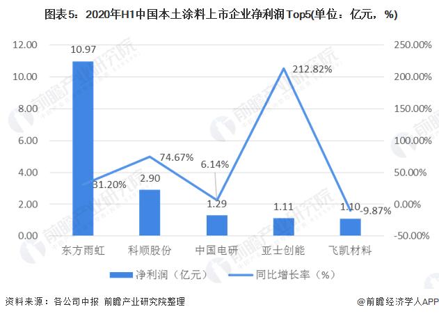 图表5:2020年H1中国本土涂料上市企业净利润Top5(单位:亿元,%)