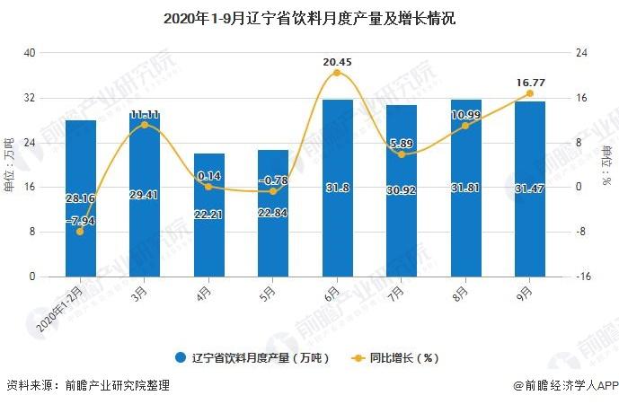 2020年1-9月辽宁省饮料月度产量及增长情况