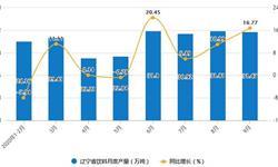 2020年1-9月辽宁省饮料产量及增长情况分析