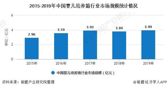 2015-2019年中国婴儿培养箱行业市场规模统计情况