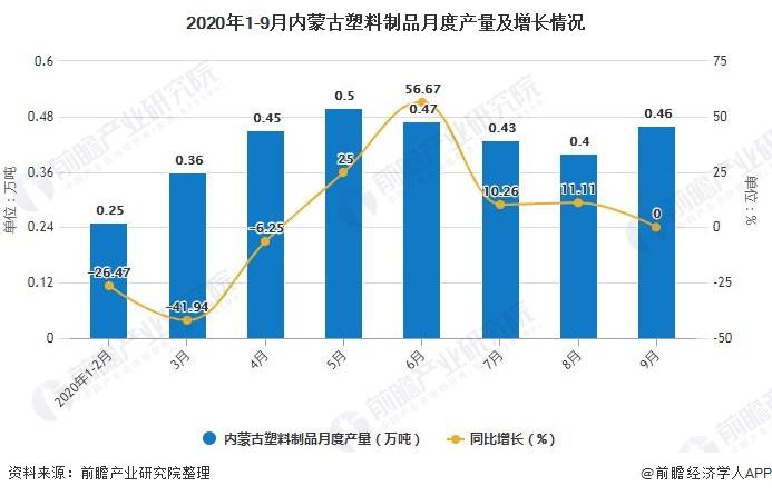 2020年1-9月内蒙古塑料制品月度产量及增长情况