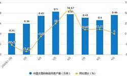 2020年1-9月内蒙古塑料制品产量及增长情况分析