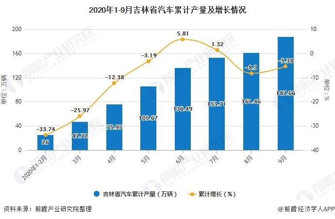 2020年1-9月吉林省汽车累计产量及增长情况