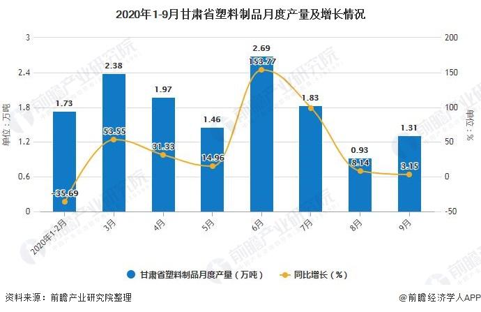 2020年1-9月甘肃省塑料制品月度产量及增长情况