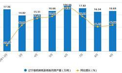 2020年1-9月辽宁省机制纸及纸板产量及增长情况分析
