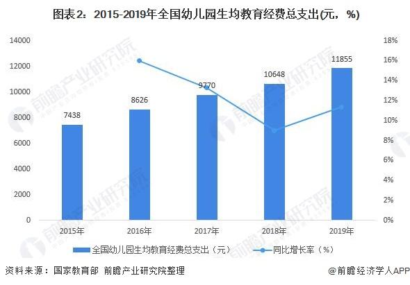 图表2:2015-2019年全国幼儿园生均教育经费总支出(元,%)