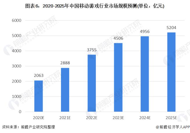图表6:2020-2025年中国移动游戏行业市场规模预测(单位:亿元)