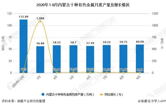 2020年1-9月内蒙古十种有色金属月度产量及增长情况