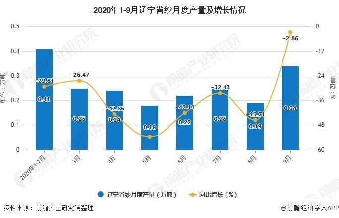 2020年1-9月辽宁省纱月度产量及增长情况