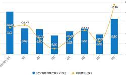 2020年1-9月辽宁省纱产量及增长情况分析