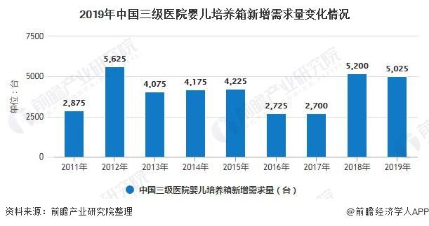 2019年中国三级医院婴儿培养箱新增需求量变化情况