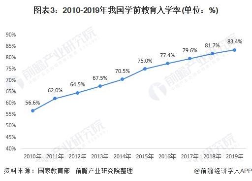 图表3:2010-2019年我国学前教育入学率(单位:%)