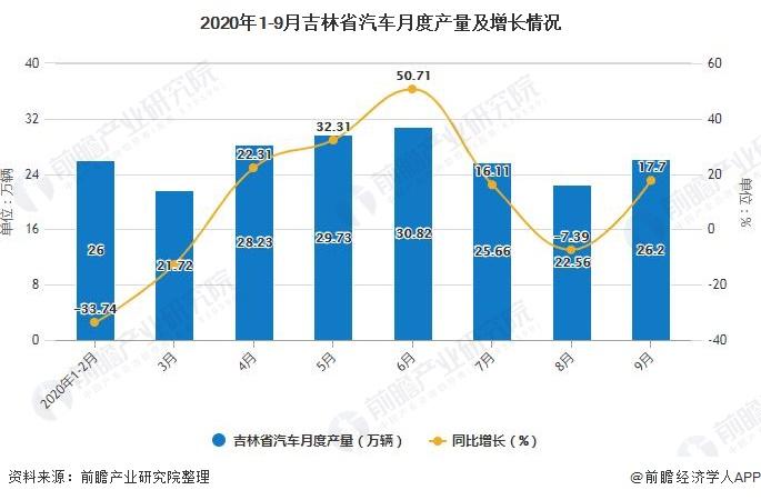 2020年1-9月吉林省汽车月度产量及增长情况