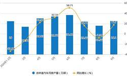 2020年1-9月吉林省汽车产量及增长情况分析
