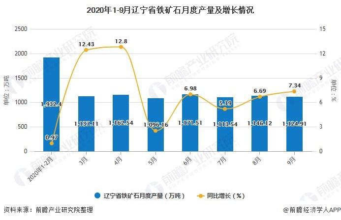 2020年1-9月辽宁省铁矿石月度产量及增长情况