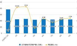 2020年1-9月辽宁省铁矿石产量及增长情况分析