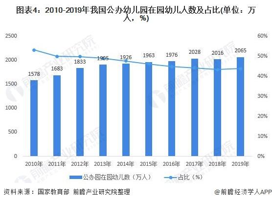 图表4:2010-2019年我国公办幼儿园在园幼儿人数及占比(单位:万人,%)