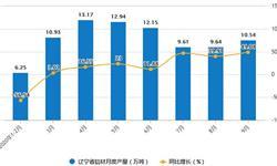 2020年1-9月辽宁省铝材产量及增长情况分析