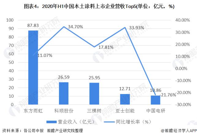 图表4:2020年H1中国本土涂料上市企业营收Top5(单位:亿元,%)