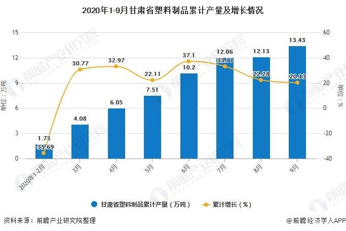 2020年1-9月甘肃省塑料制品累计产量及增长情况