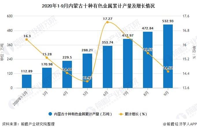 2020年1-9月内蒙古十种有色金属累计产量及增长情况