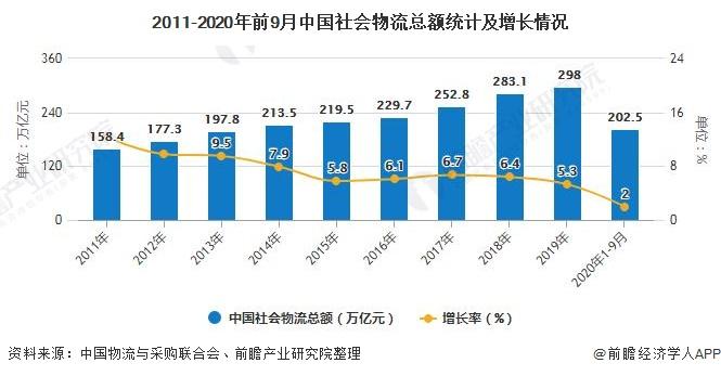 2011-2020年前9月中国社会物流总额统计及增长情况