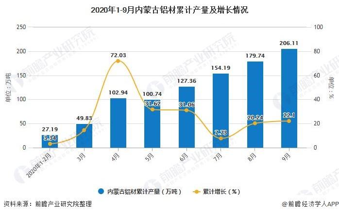 2020年1-9月内蒙古铝材累计产量及增长情况